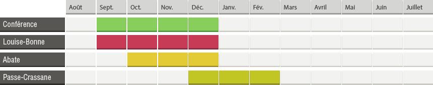 Calendrier de disponibilité_POIRES